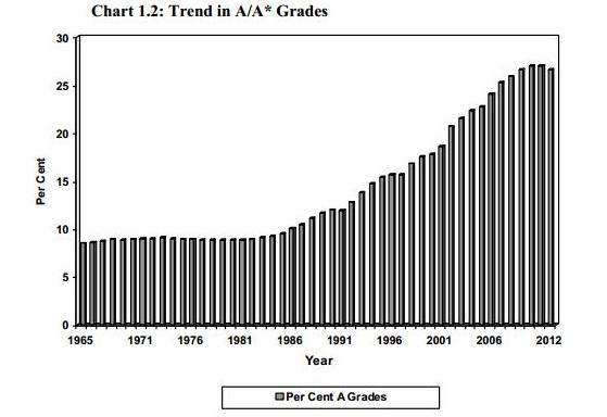 grade inlation